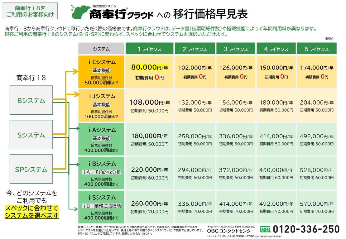 akinai-con-price