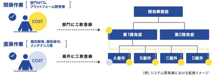 (例)システム開発業における配賦イメージ