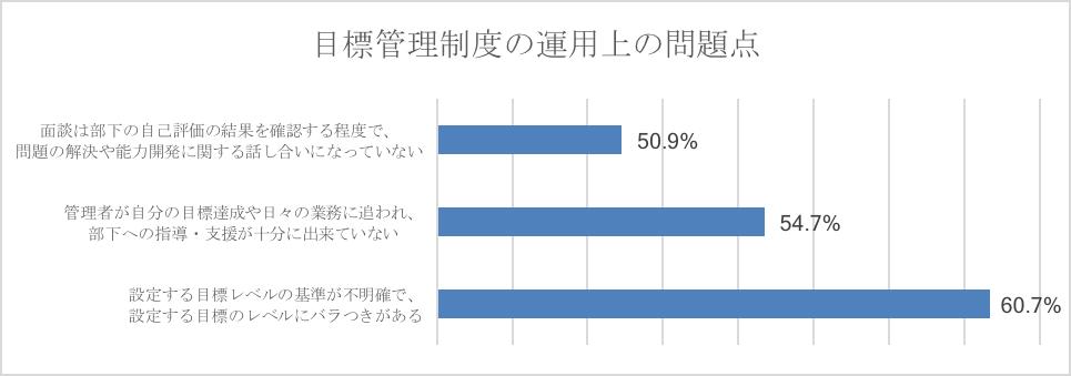 ▲労務行政研究所「目標管理制度の運用に関する実態調査(2013年度)」