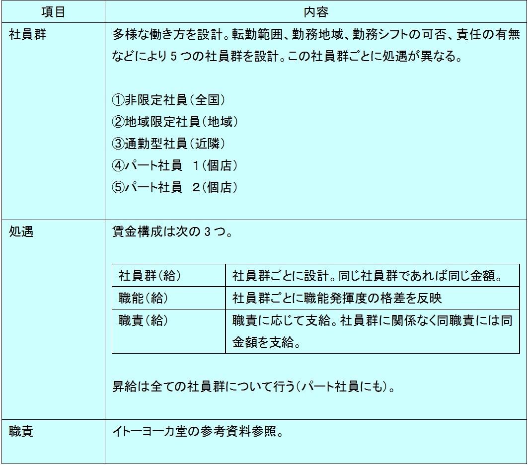 イトーヨーカ堂:参考事例整理表