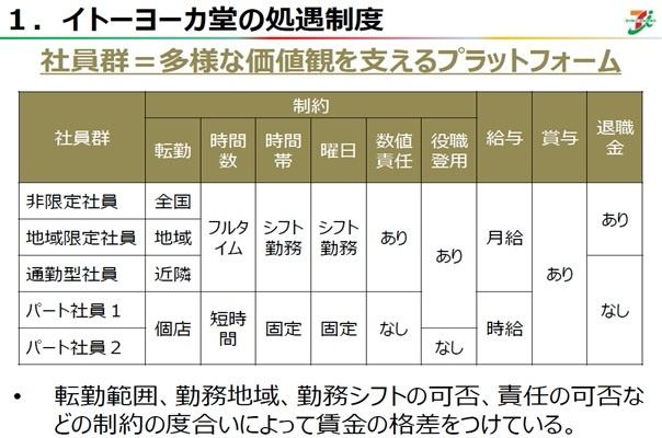 イトーヨーカ堂の処遇制度【社員群=多様な価値観を支える】