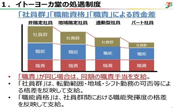 イトーヨーカ堂の処遇制度【「社員群」「職能資格」「職責」による格差】