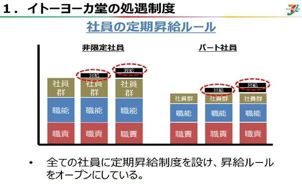 イトーヨーカ堂の処遇制度【社員の定期昇給ルール】