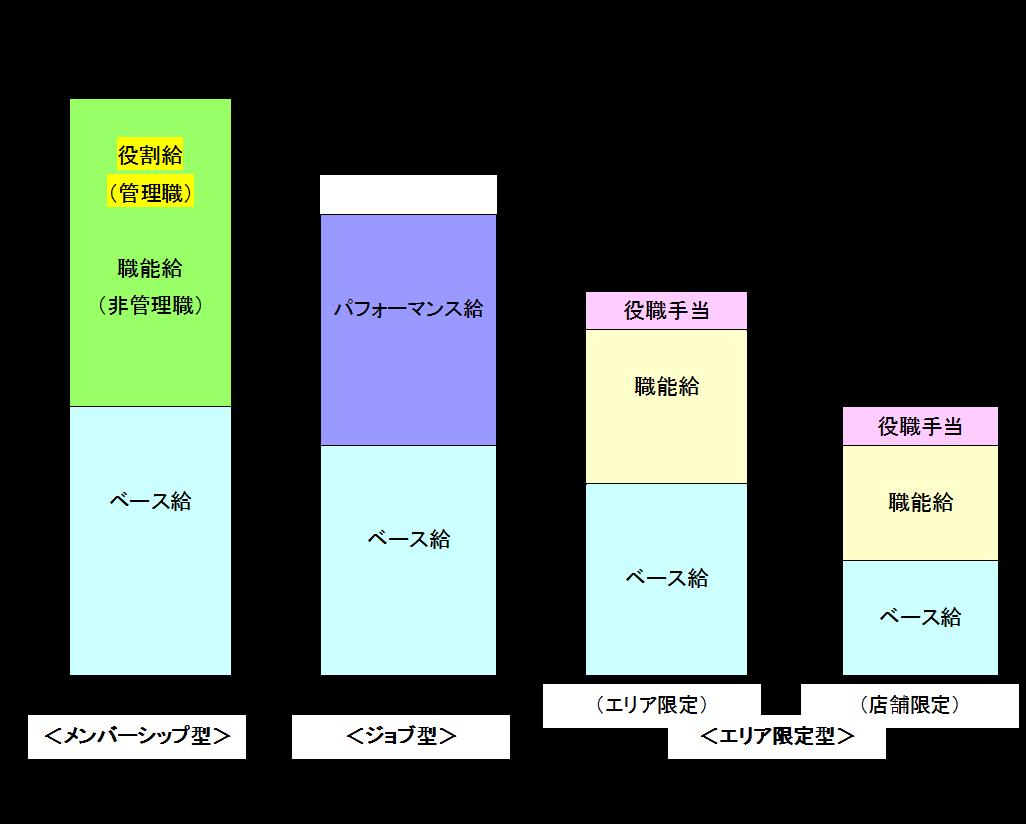 基準内賃金の賃金構造
