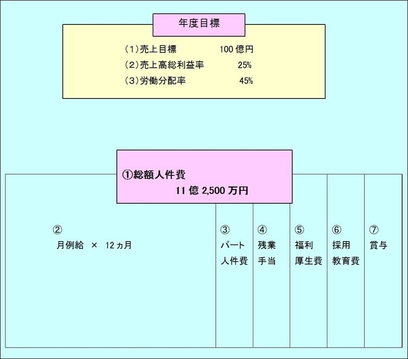 資料:目標分配率死守型