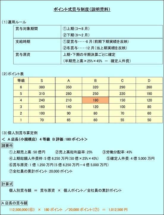 資料:賞与原資を社員各人のパフォーマンス評価に応じて分配する方式