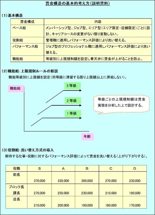資料:賃金構造の基本的な考え方