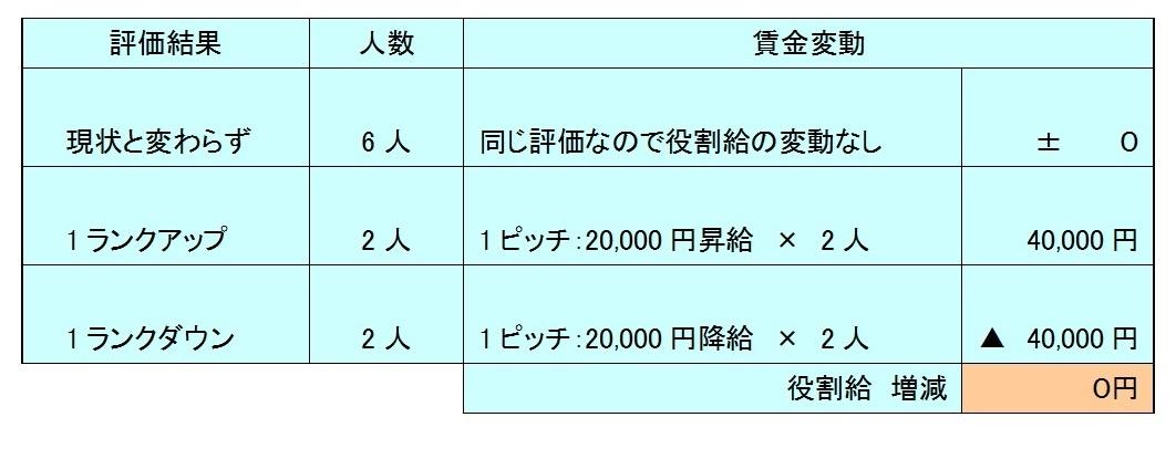 資料:洗い替え方式の役割給の動き