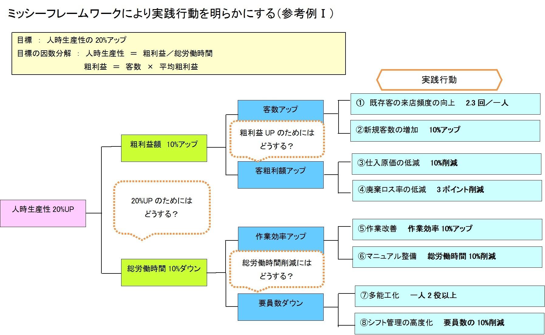 ミッシーフレームワークによる実践行動を明らかにする(参考例1)