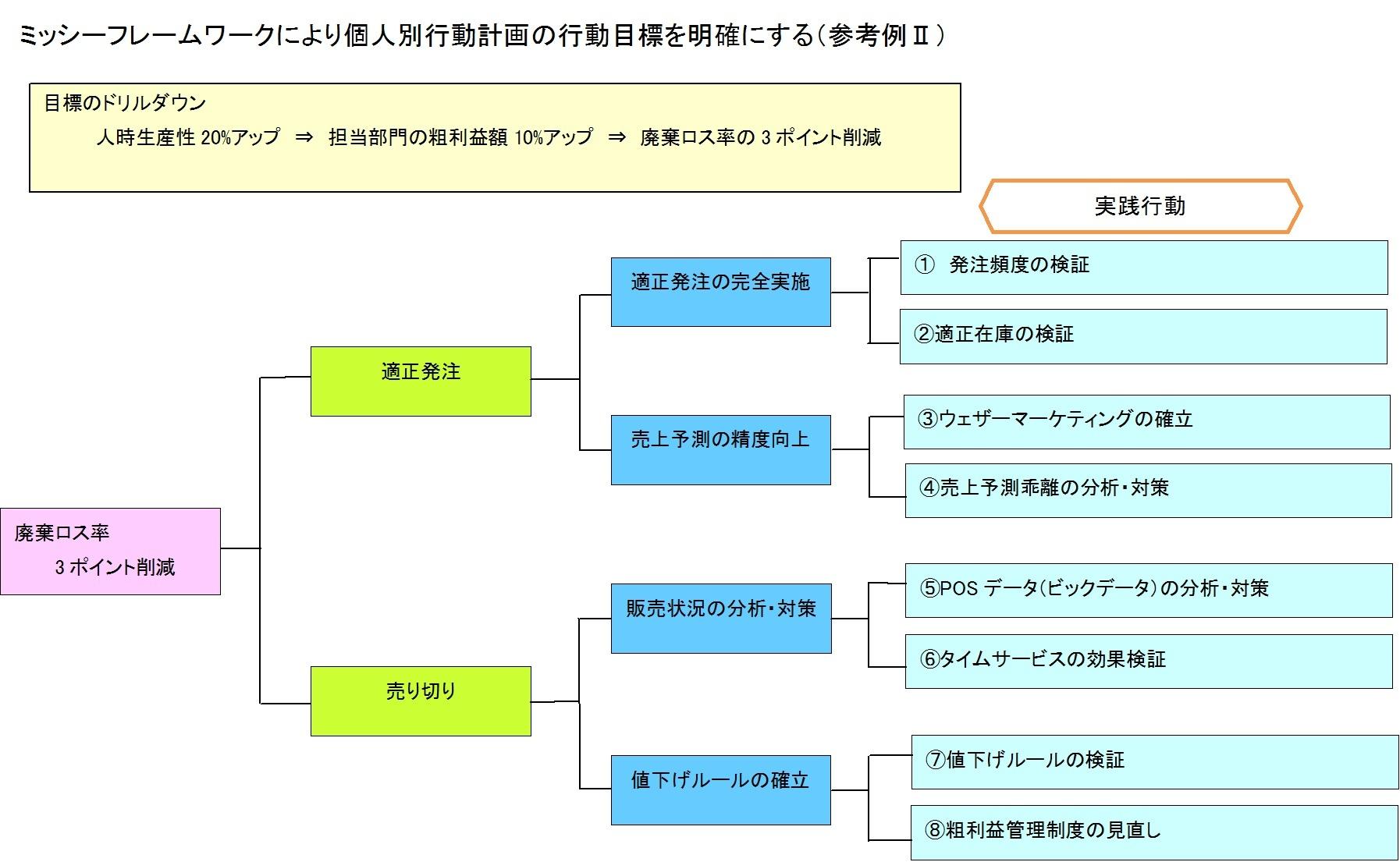 ミッシーフレームワークによる個人別行動管理計画の行動目標を明確にする(参考例2)