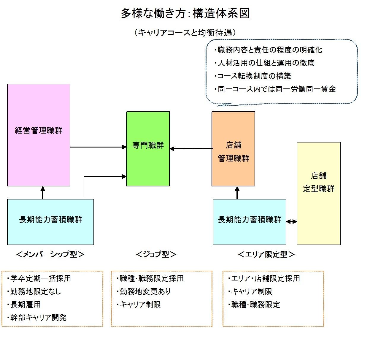 多様な働き方:構造体系図