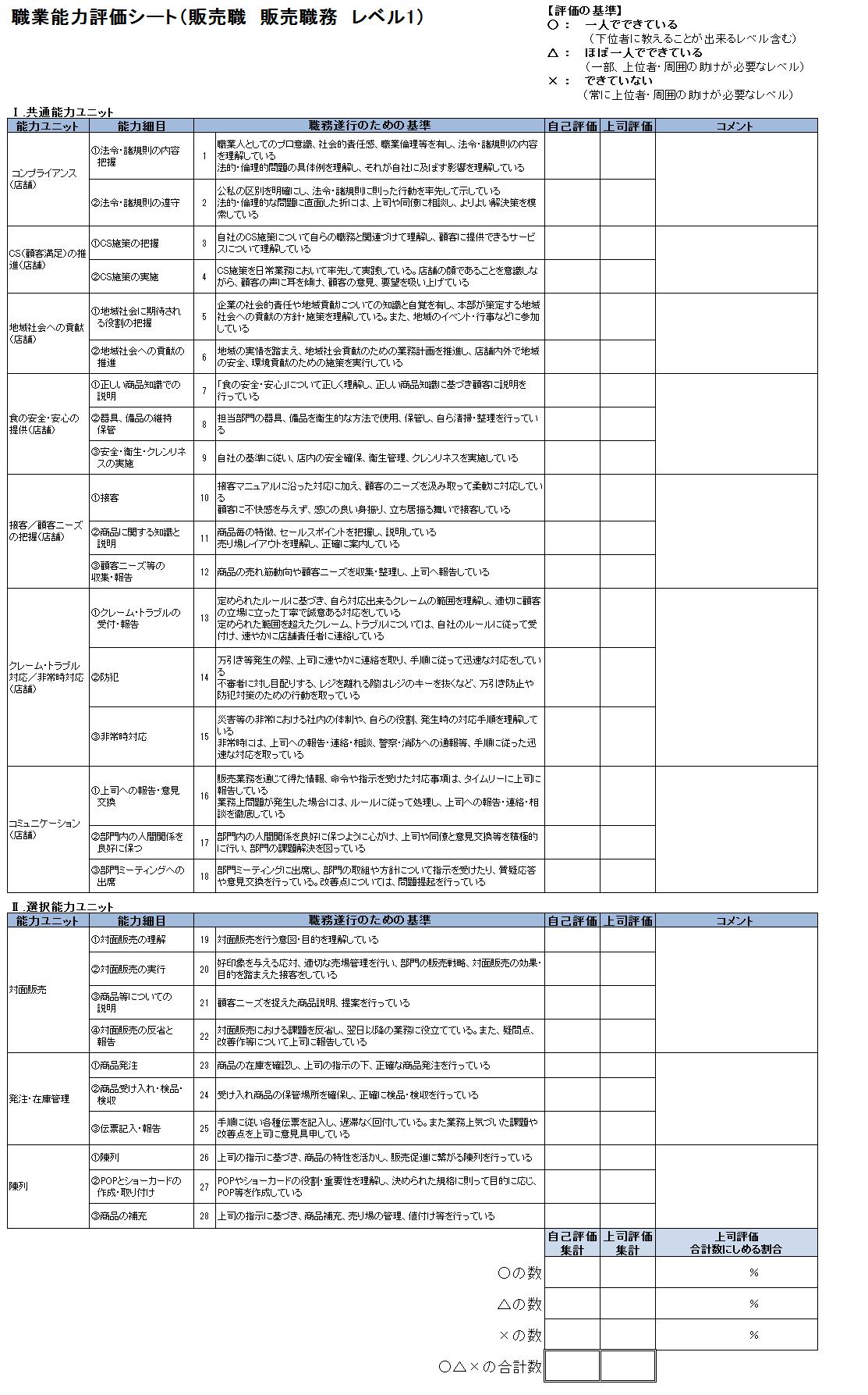 職業能力評価シート(販売職 販売職務 レベル1)