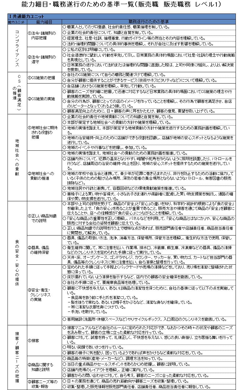 能力細目・職務遂行のための基準一覧