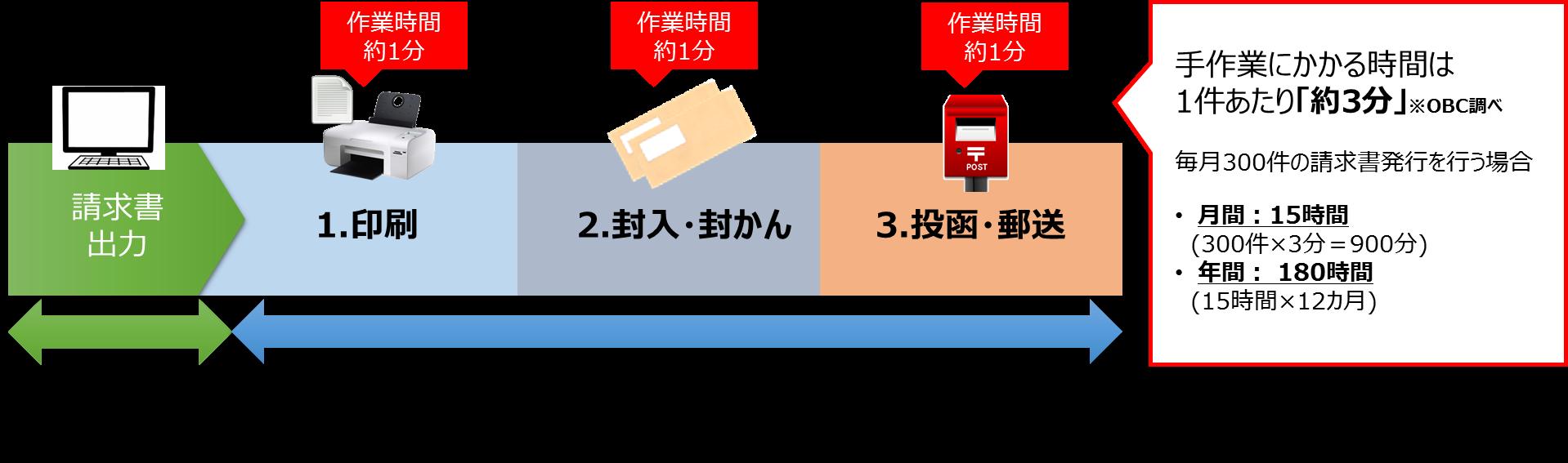請求書発行業務の流れ