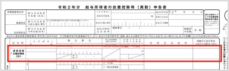 「源泉控除対象配偶者」欄