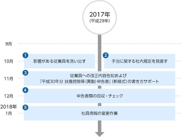 2017年9月〜2018年1月のスケジュール例
