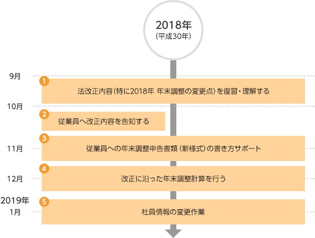 2018年9月~2019年1月のスケジュール例