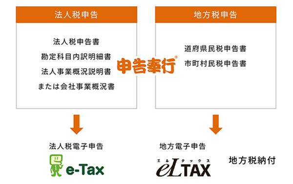 申告奉行e-Tax・eLTAXについて