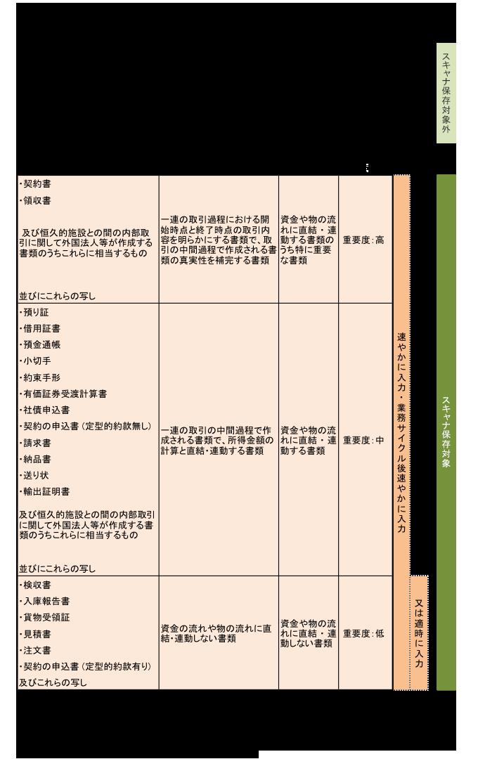 国税関係帳簿書類のスキャナ保存の区分