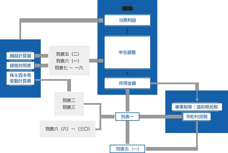 主な別表関係図