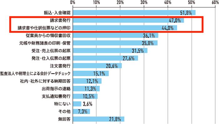 OBC調べ(2020年4月27日〜5月1日調査、回答数1,001件)
