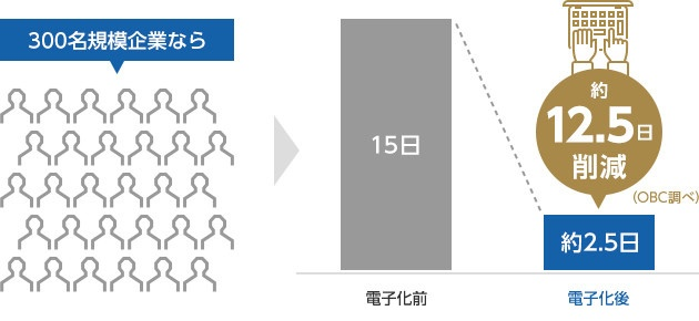 300名規模企業なら15日→約2.5日に削減(OBC調べ)