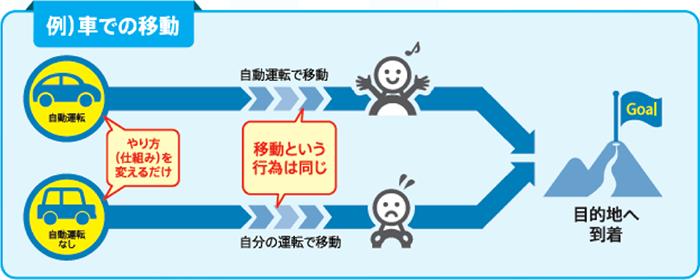 (例)車での移動