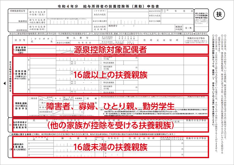 令和3年分 給与所得者の扶養控除等(異動)申告書