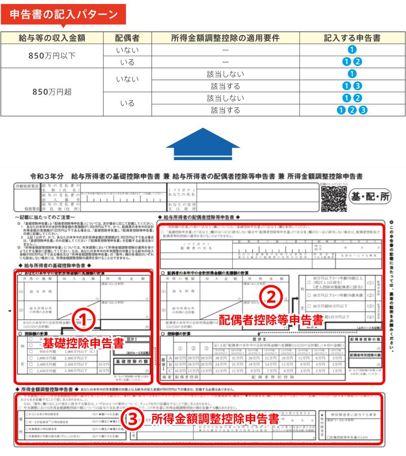 申告書の記入パターン