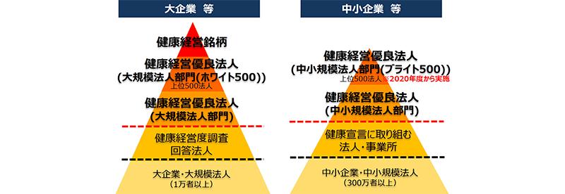経済産業省PDF資料「健康経営の推進について」より