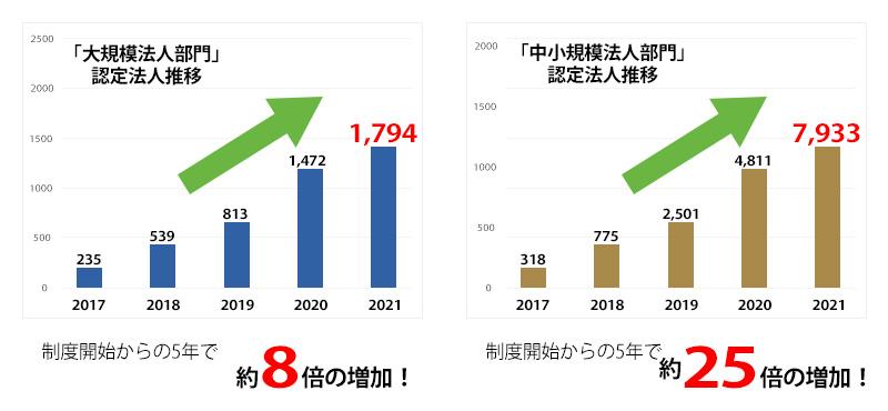 経済産業省資料(2021年8月1日現在)より