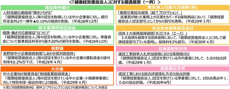 経済産業省 資料PDF「中小企業への健康経営の普及」より抜粋