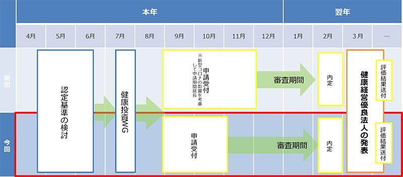 経済産業省 資料PDF「健康経営優良法人2022(中小規模法人部門) 今年度の概要と主な変更点」より抜粋