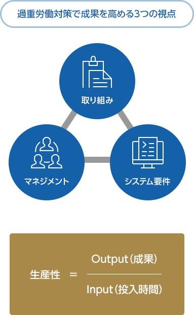 過重労働対策で成果を高める3つの視点 取り組み、システム要件、マネジメント 生産性=Output(成果)/input(投入時間)