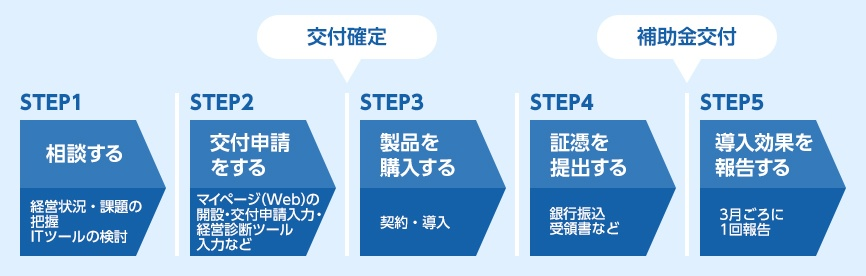 IT導入補助金の申請ステップ