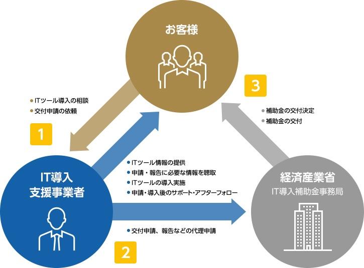 お客様とIT導入支援事業者の役割
