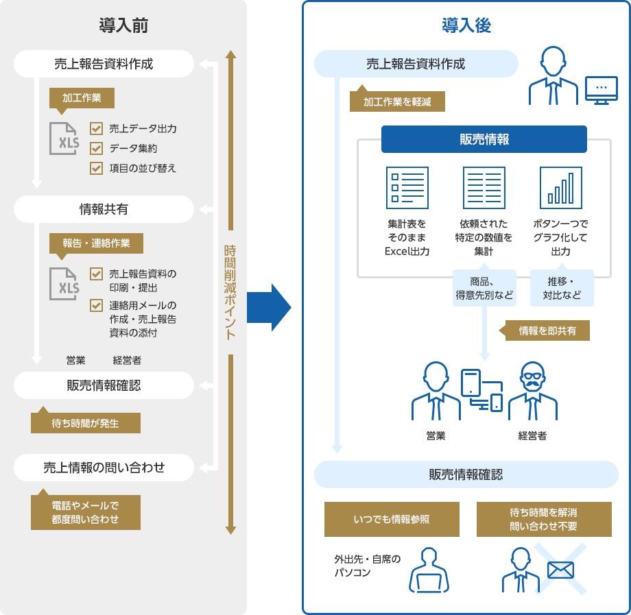 売上報告書作成・共有をIT化し、業務担当者・営業部門双方の生産性が向上