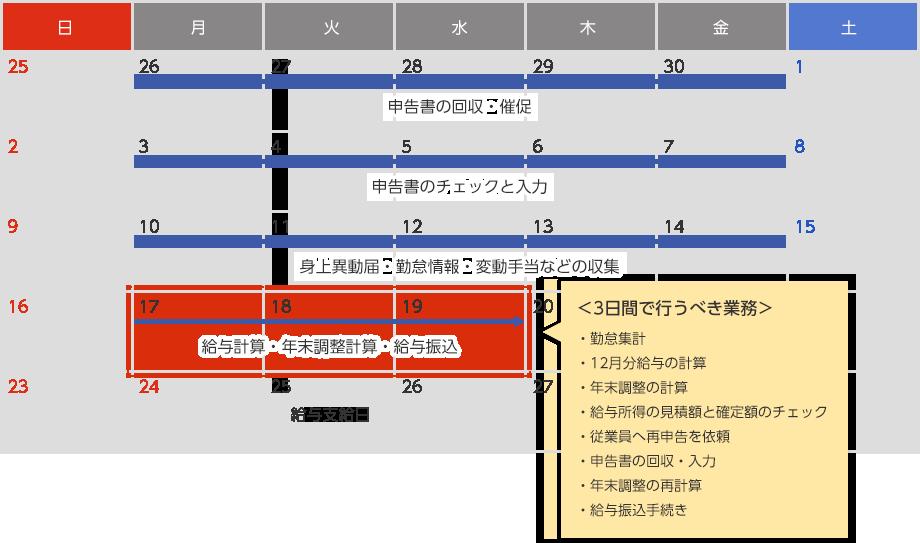 業務スケジュールの例