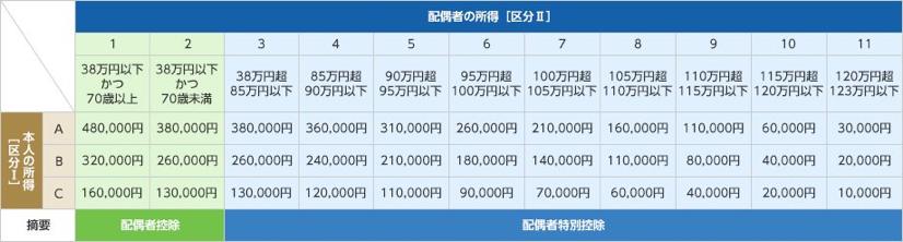 配偶者控除額および配偶者特別控除額の計算表