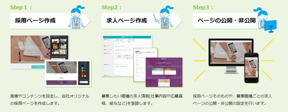 採用ページ作成のステップ