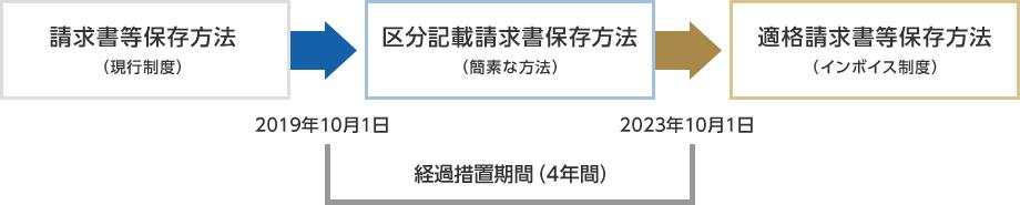 区分記載請求書等保存方式