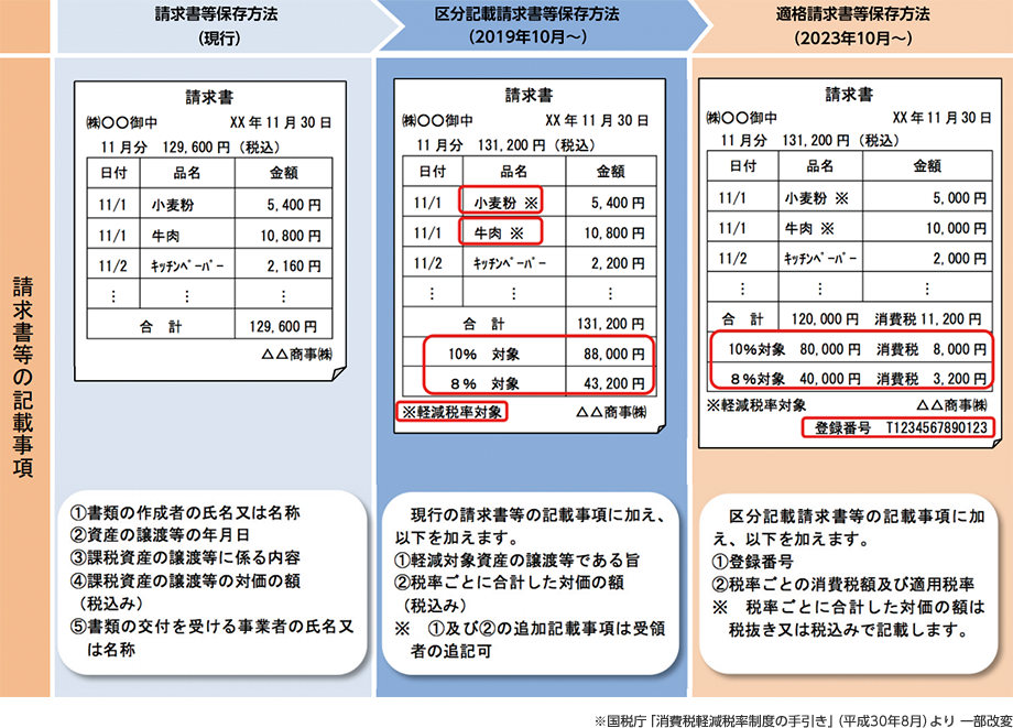 軽減 税率 対象 日用品