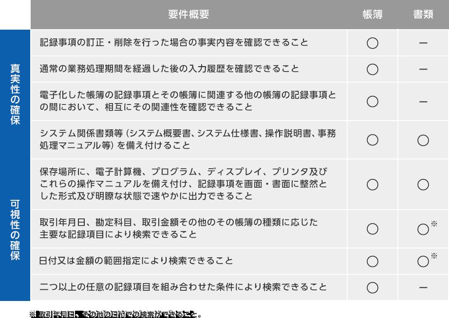 電子帳簿保存法の要件