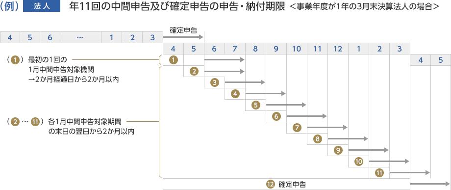 例「法人」年11回の中間申告及び確定申告の申告・納付期限(事業年度が1年の3月末決算法人の場合)