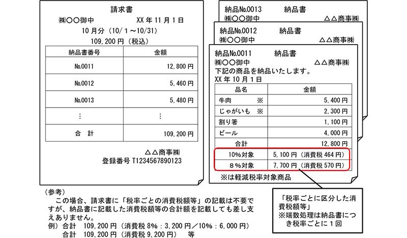 各納品書で消費税計算