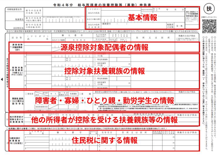 令和3年分給与所得者の扶養控除等(異動)申告書
