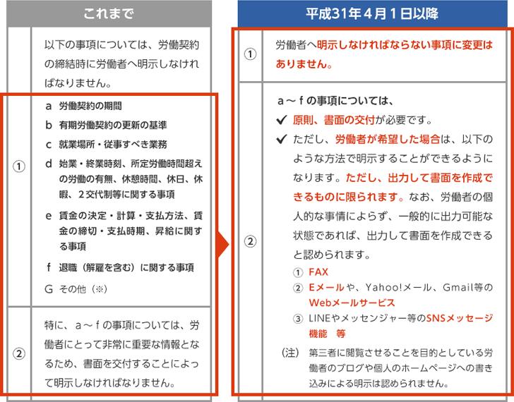 出典:厚生労働省「『労働基準法施⾏規則』 改正のお知らせ」