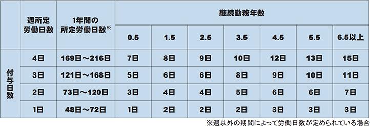 図:年次有給休暇の付与日数