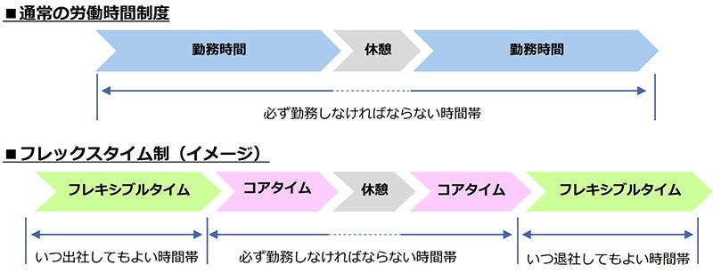 図:フレックスタイム制のメリット