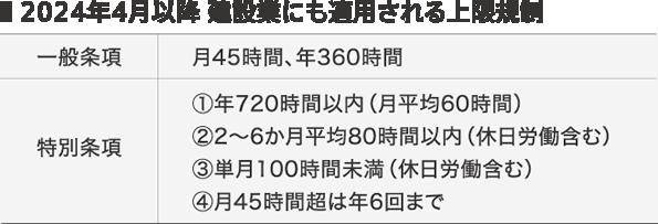 2024年4月以降 建設業にも適用される上限規制